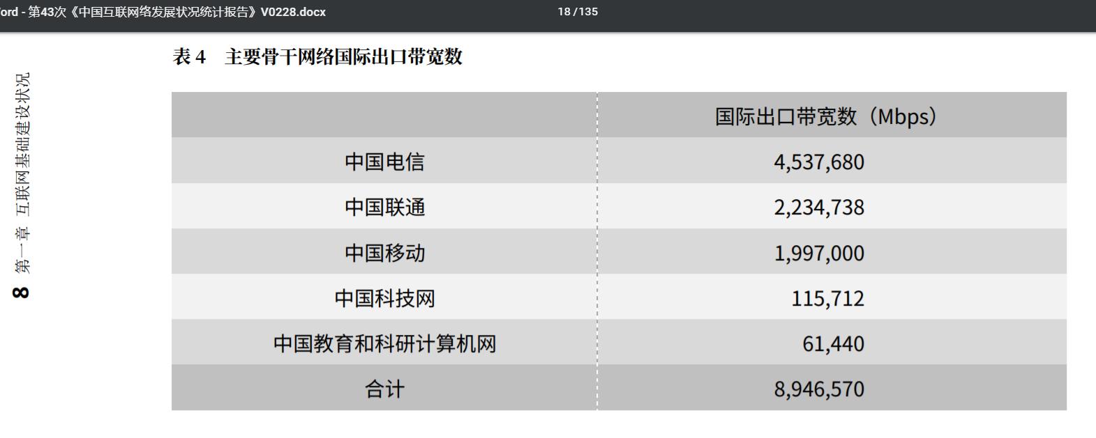 2019年2月 中国主要骨干网络国际出口带宽数