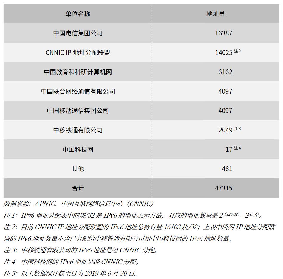 中国大陆地区按分配单位 IPv6 地址数