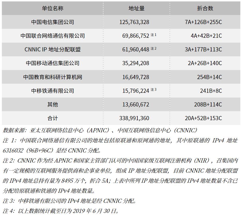 大陆地区按分配单位 IPv4 地址数 - nowtime.cc 美高梅4858官方网站